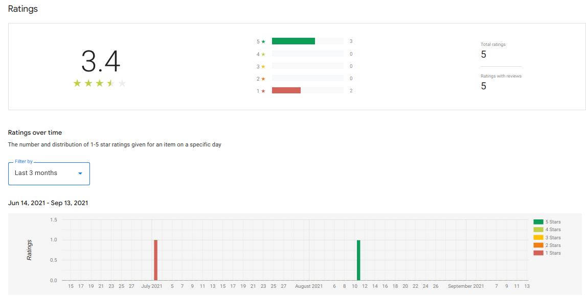 Dashboard Ratings tab
