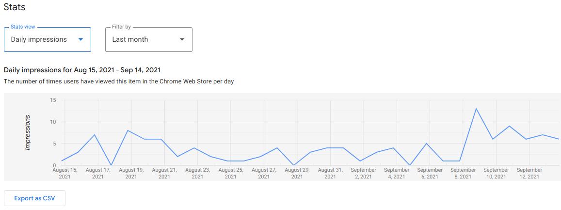 daily impressions statistics chart