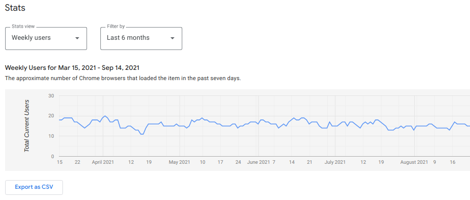 weekly users statistics chart
