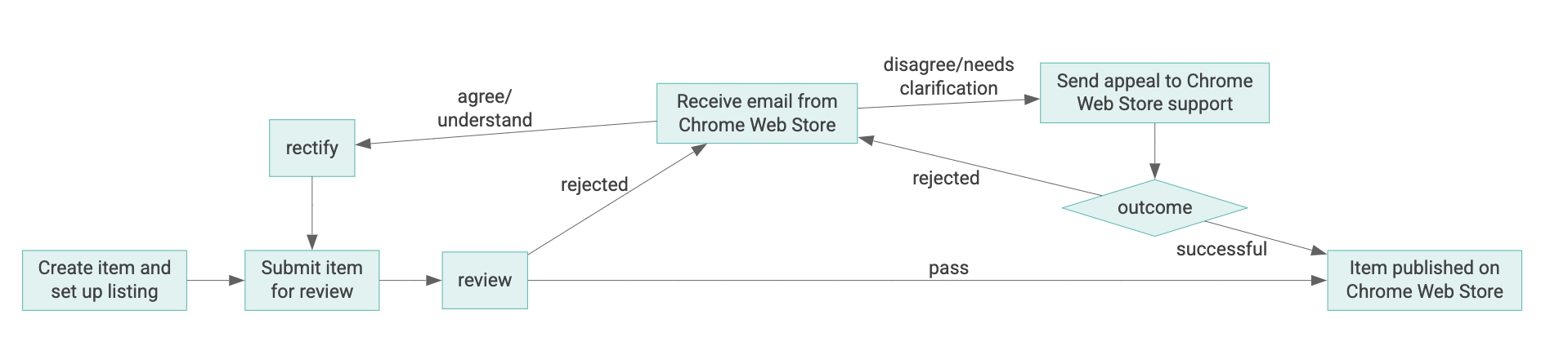 Diagram of lifecycle of a Chrome Web Store item
