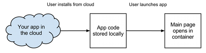 how app container model works