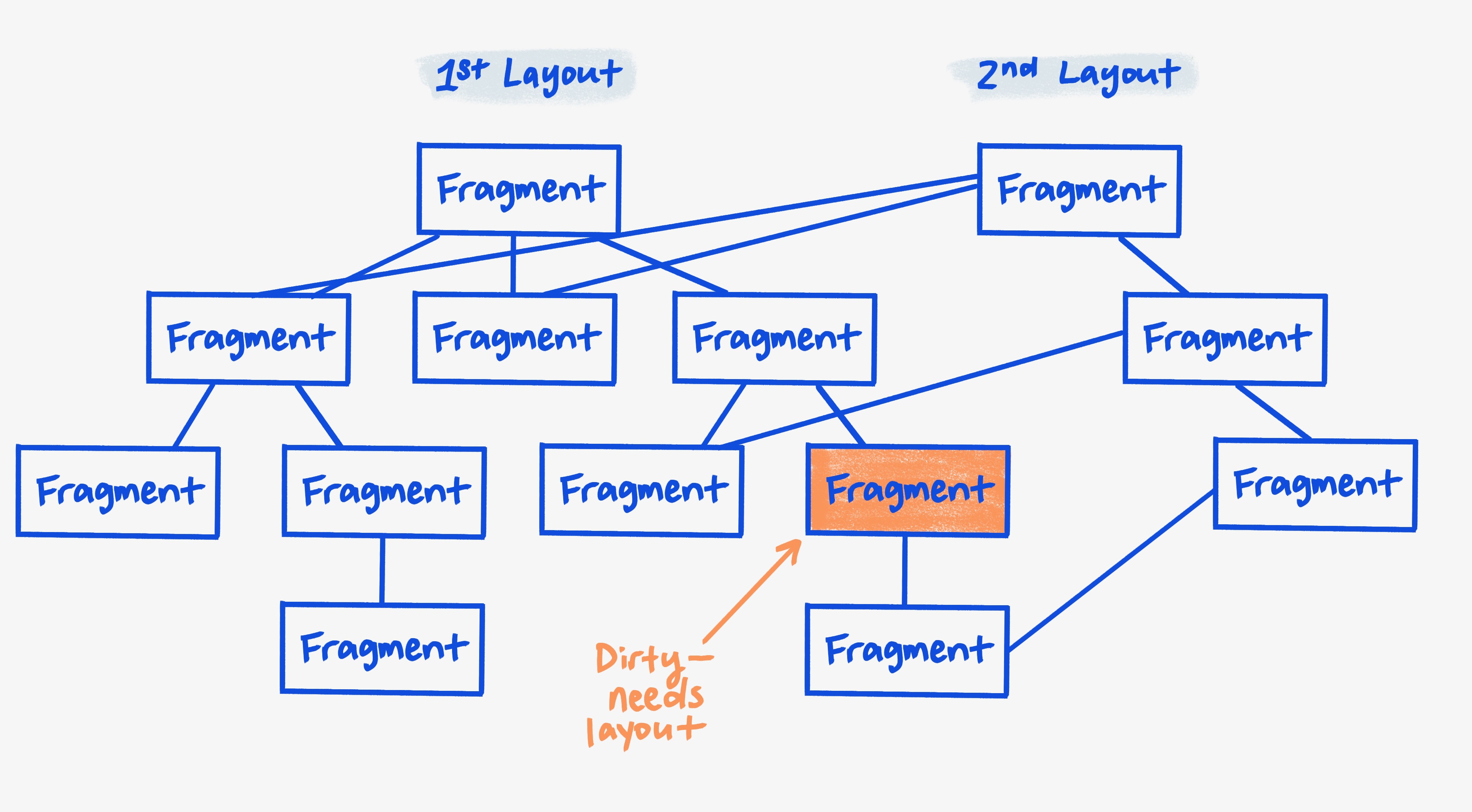 Representation of the fragments in each tree, with one fragment being marked as needing layout.