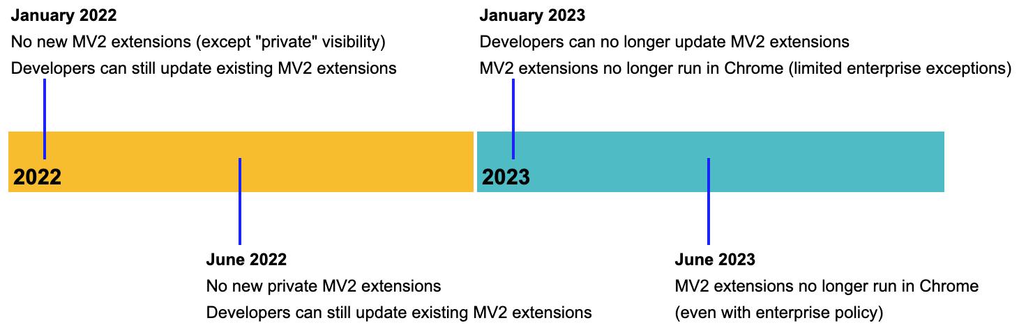 Diagram of MV2 support timeline