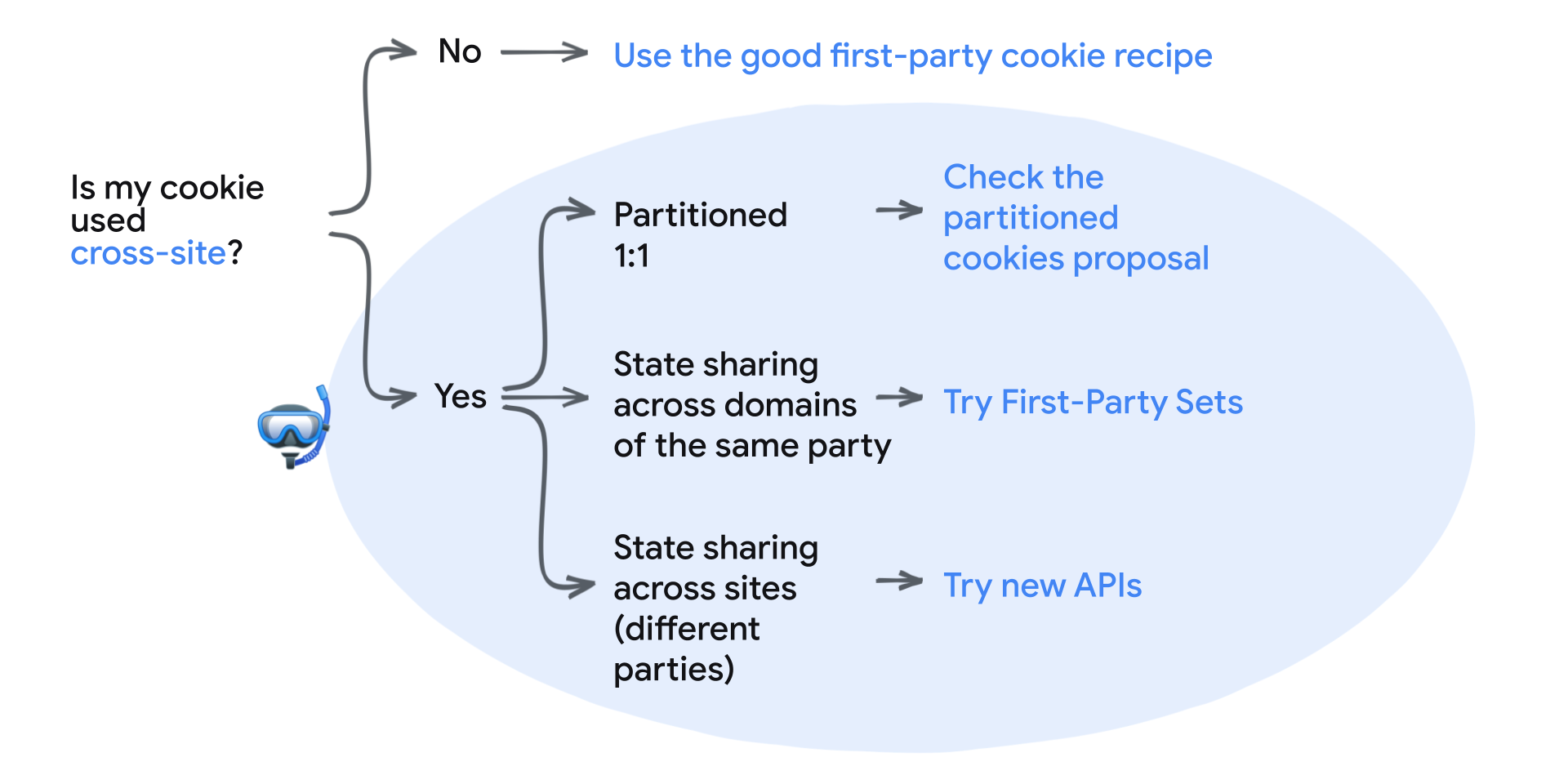 Is my cookie used cross-site? No: Use the good first-party cookie recipe. Yes: Partitioned 1:1 - check the CHIPS proposal, State sharing across domains of the same party - use First-Party Sets, State sharing across sites (different parties) - try the new APIs