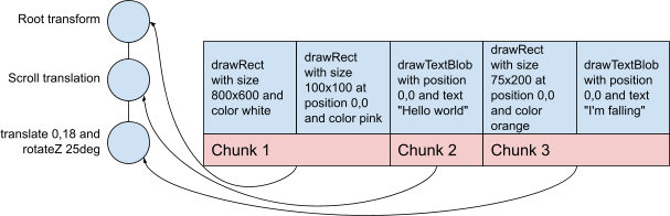 An image of the preceding table, the first two cells in chunk 1, the third in chunk 2, the last two cells in chunk 3.