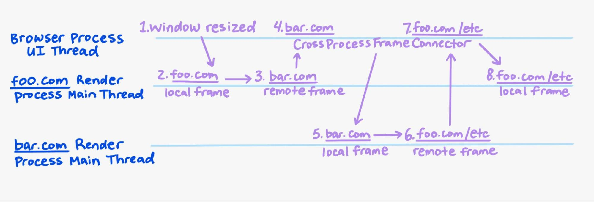 Diagram of the process explained in the preceding text.