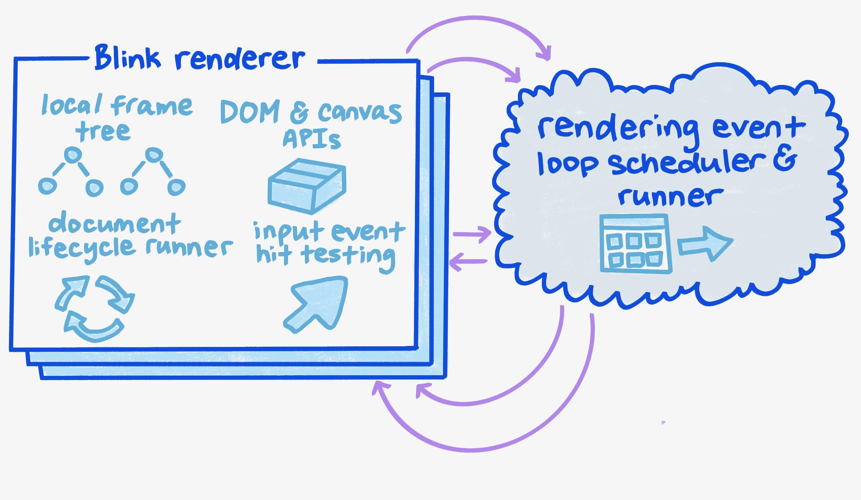 A diagram of the Blink renderer.