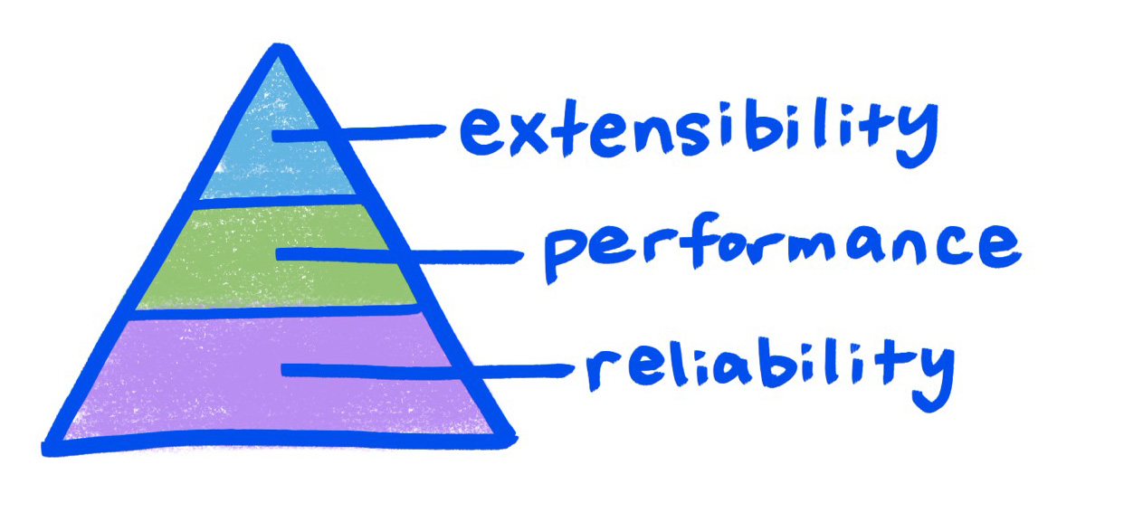 Pyramid with labels Reliability at the base, Performance in the middle, extensibility at the top