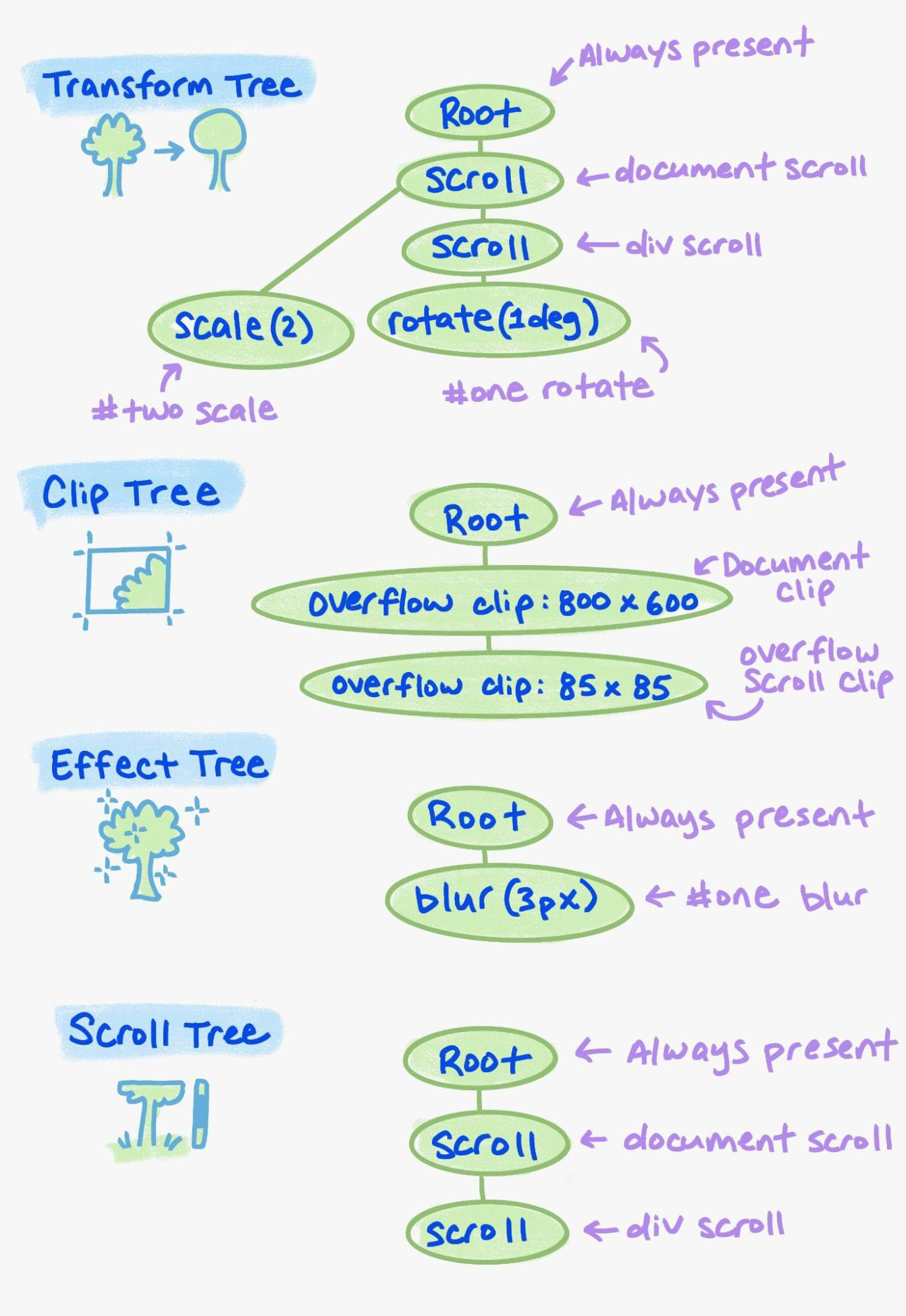 An example of the various elements in the property tree.