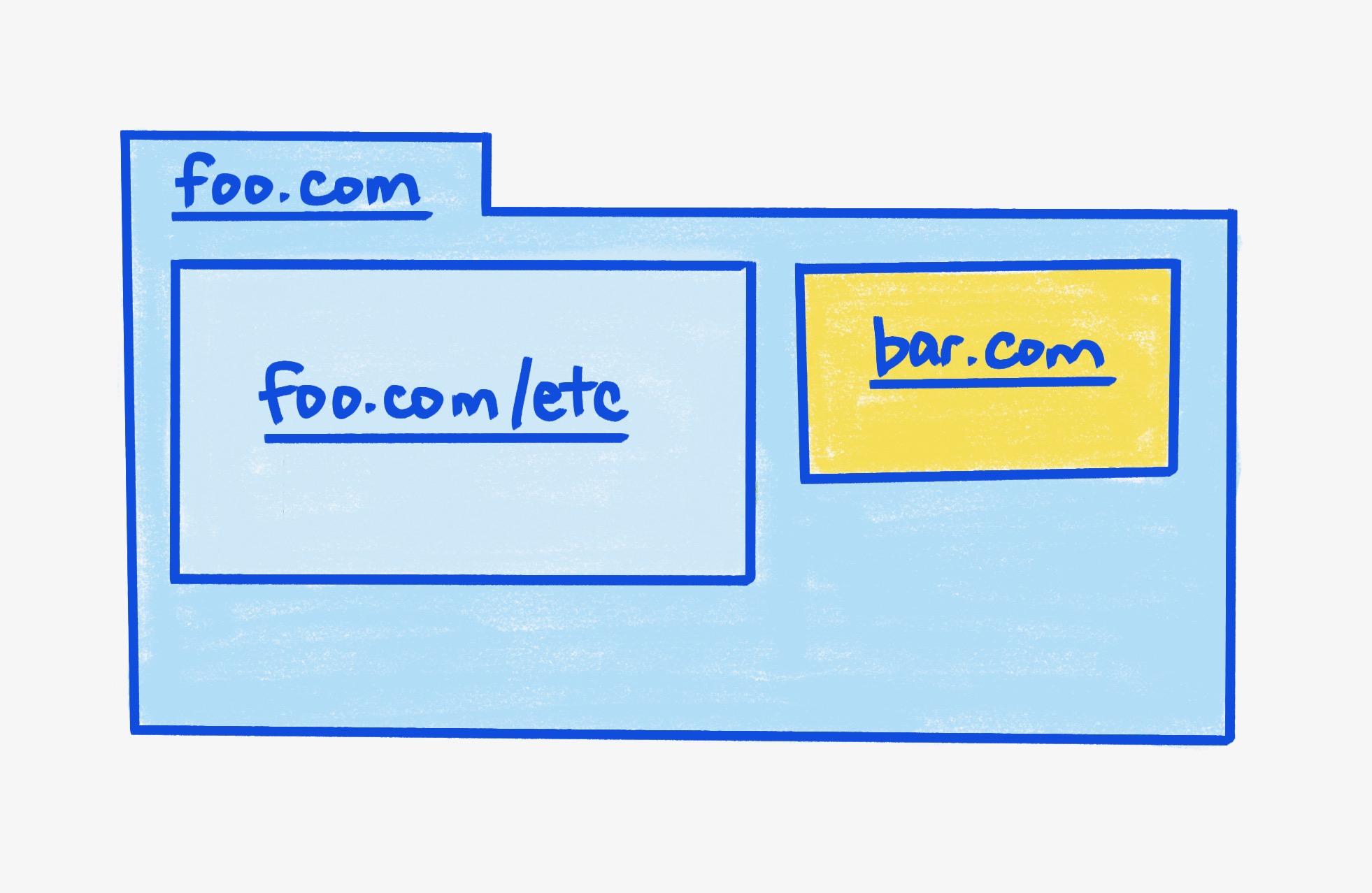 A parent frame foo.com, containing two iframes.