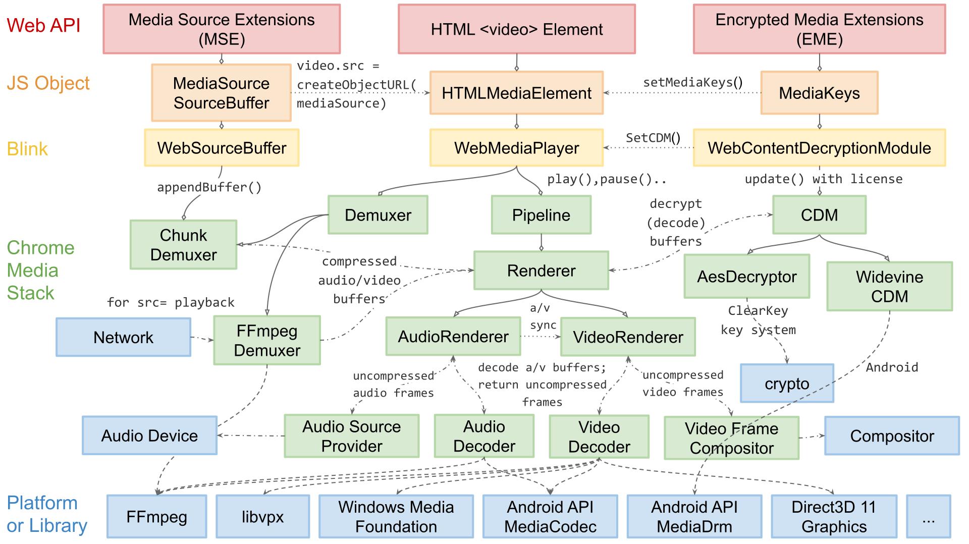 Diagram of rendering flow to different Chromium platforms.