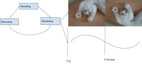 The sequence of demuxing, decoding, and rendering.