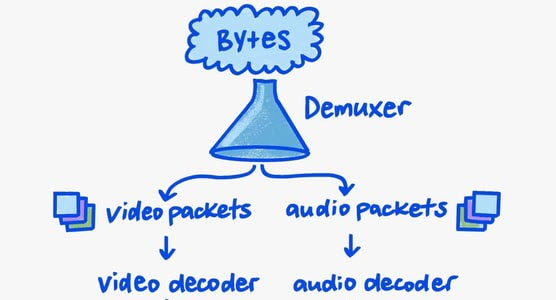Bytes flowing in, and structured packets flowing out.