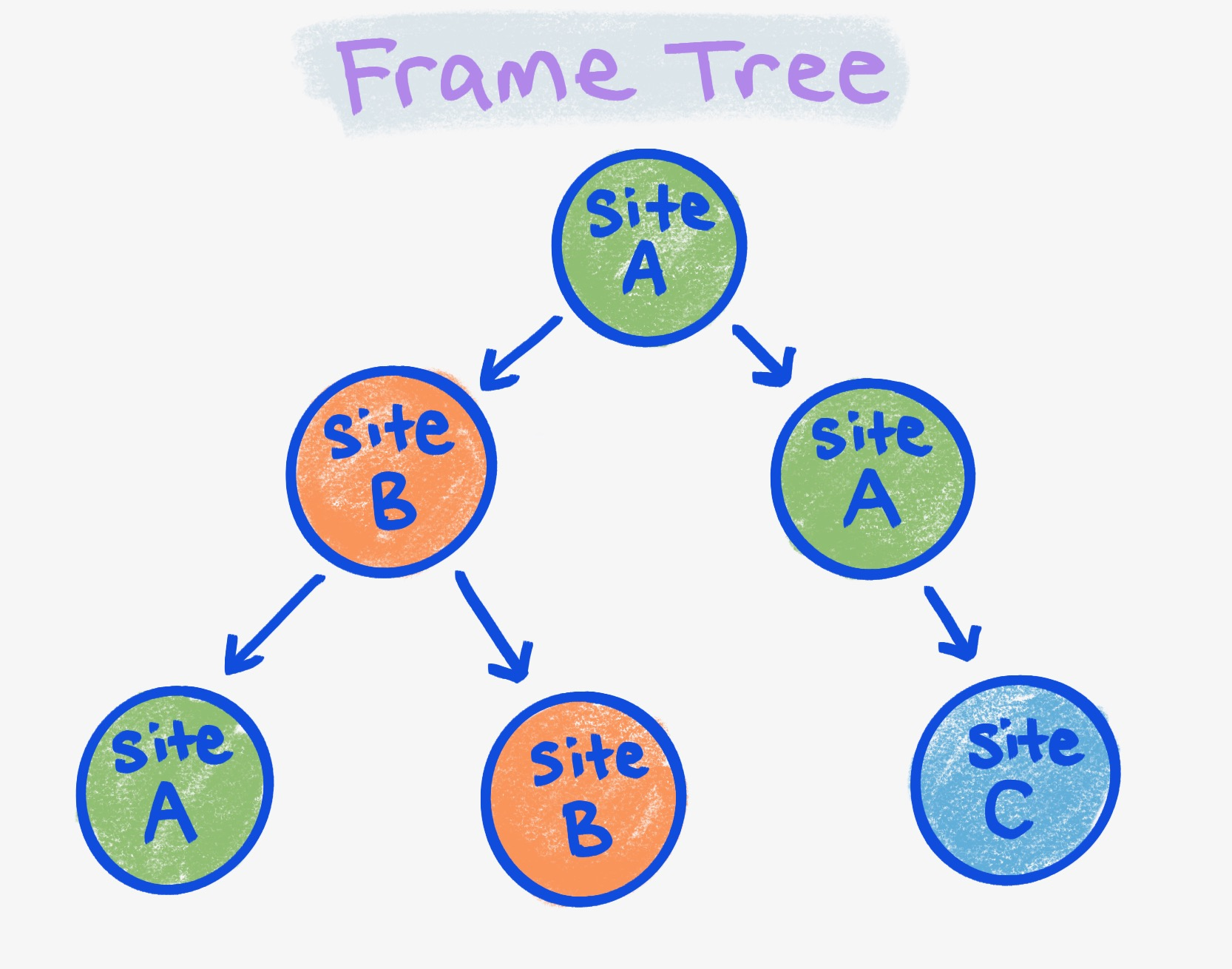 A diagram of the frame tree.