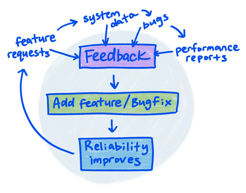 Sketch shows circular nature of adding features, getting feedback, improving reliability