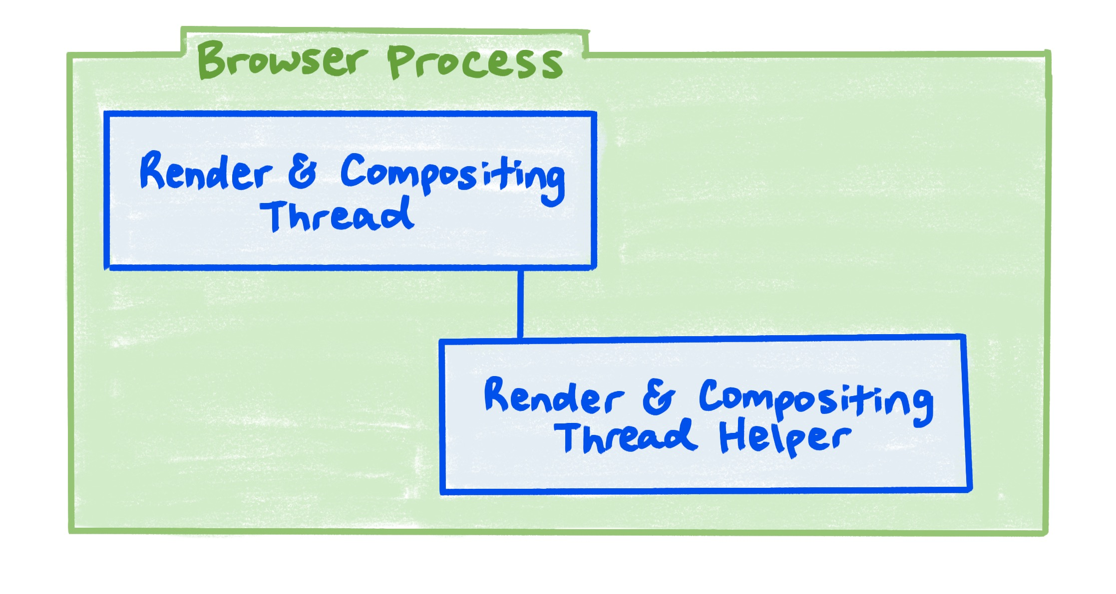 A browser process diagram showing the relationship between the Render and compositing thread, and the render and compositing thread helper.