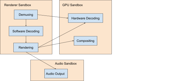 The Chromium sandboxes for the renderer, GPU, and audio processes.