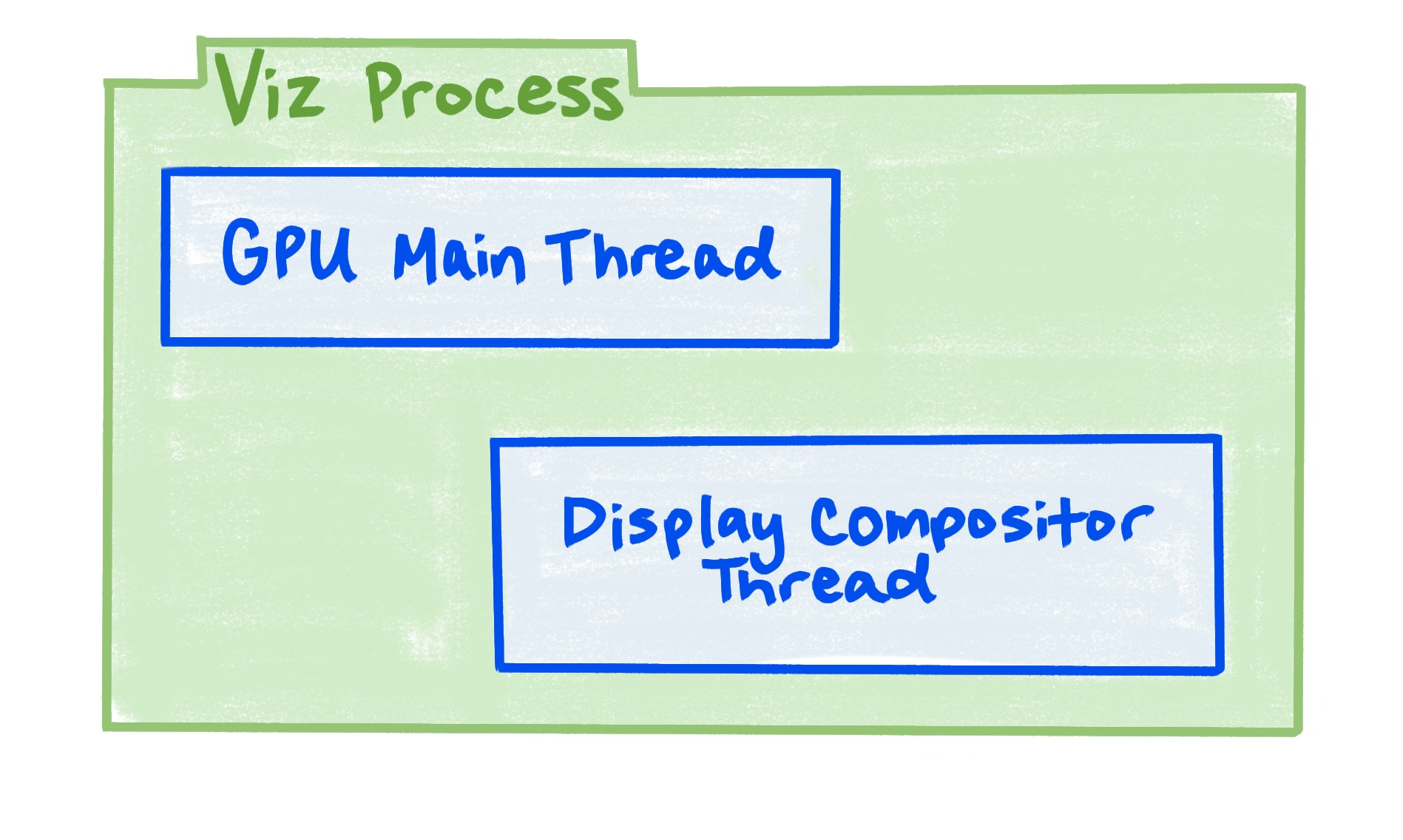A diagram showing that the Viz process includes the GPU main thread, and the display compositor thread.