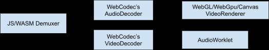 Relationship between WebCodecs and WebGPU.