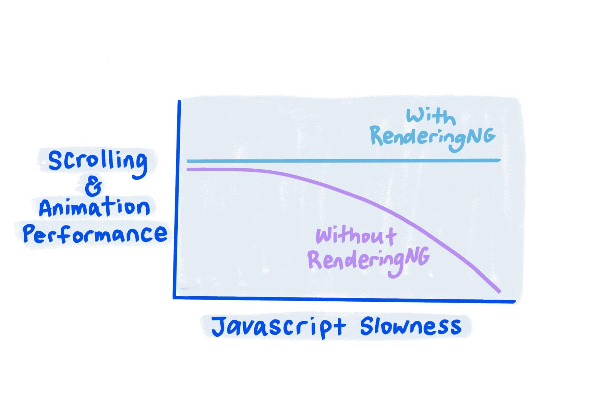 Sketch shows that with RenderingNG performance stays solid even when JavaScript is very slow.