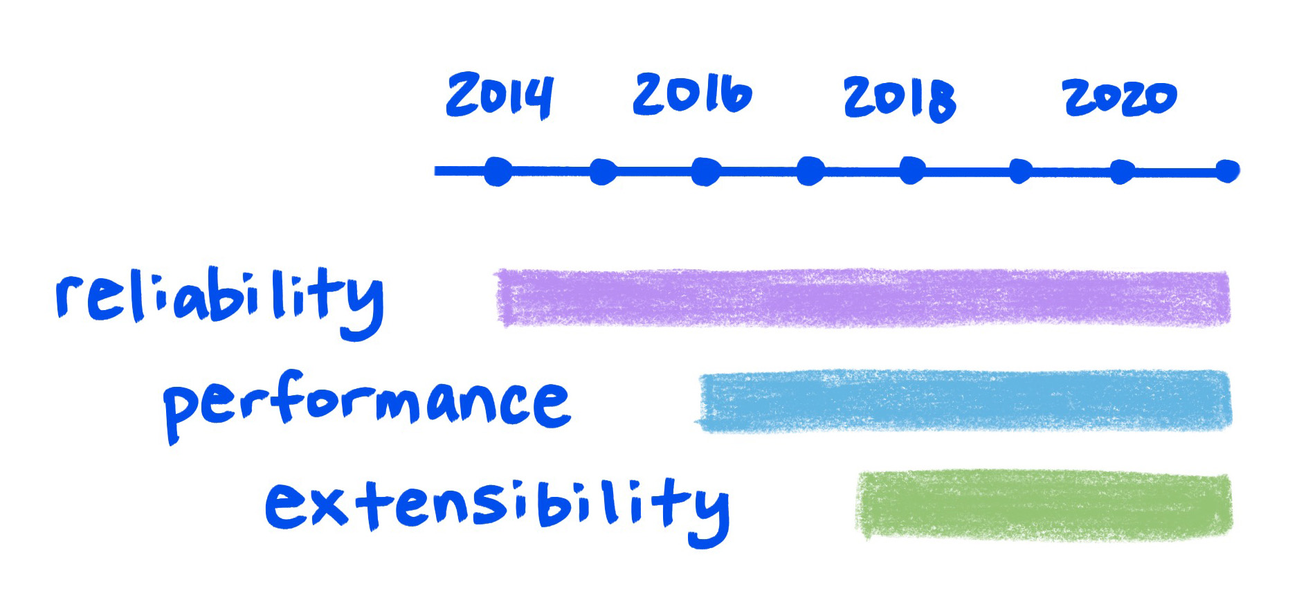 Sketch graph shows reliability, performance, and extensibility improving over time