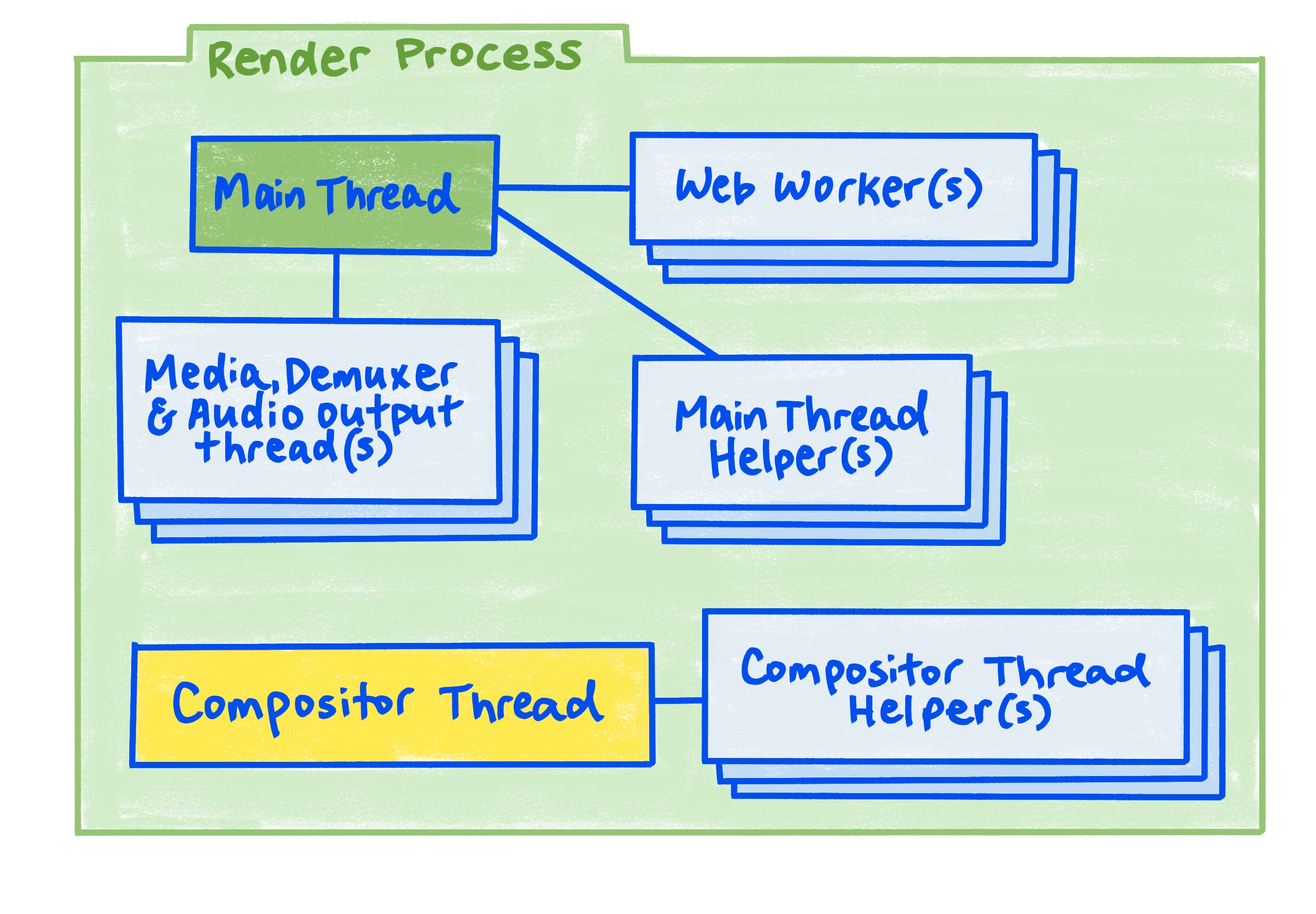 A diagram of the render process as described in the article.