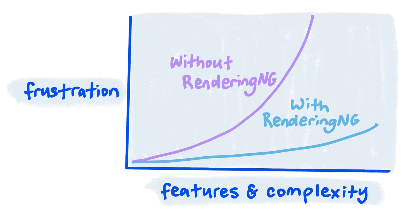 Sketch showing how with RenderingNG features can be added without a large increase in frustration