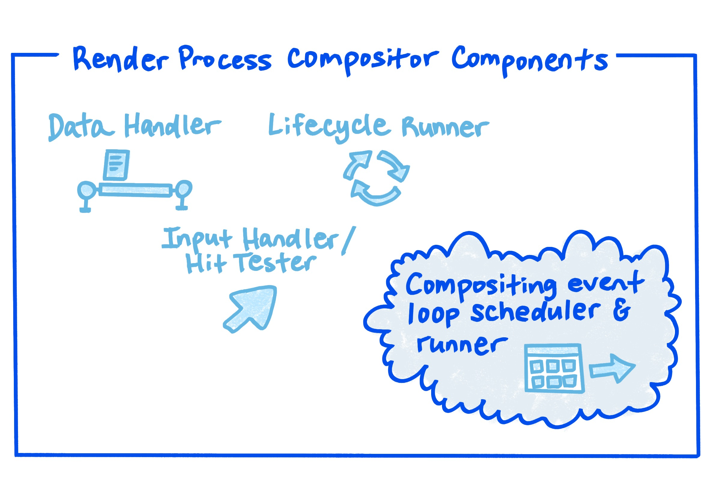 A diagram showing the render process compositor components.