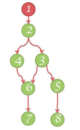 Dominator tree structure