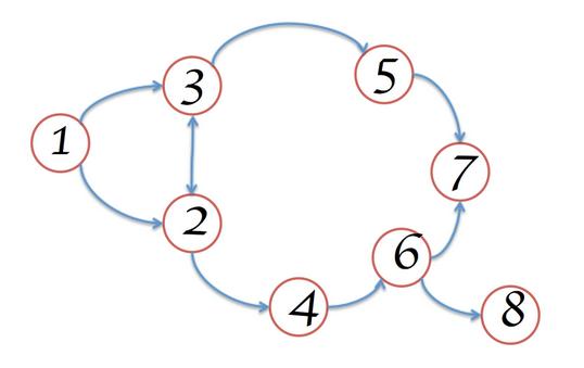Visual representation of memory