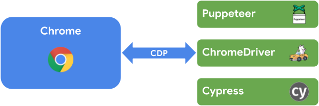 Puppeteer and Cypress use CDP as well