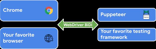 WebDriver BiDi