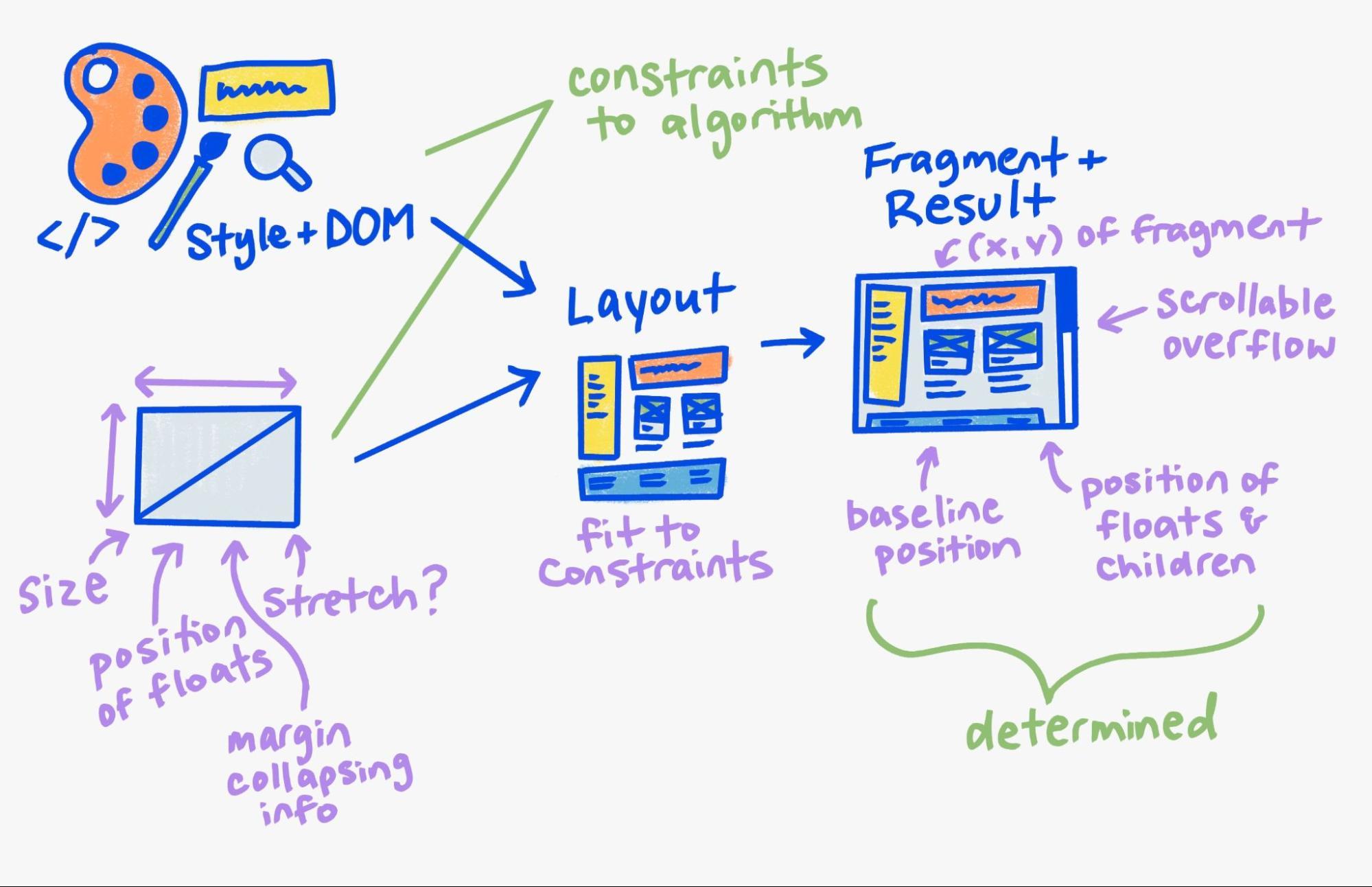 The conceptual model described previously.