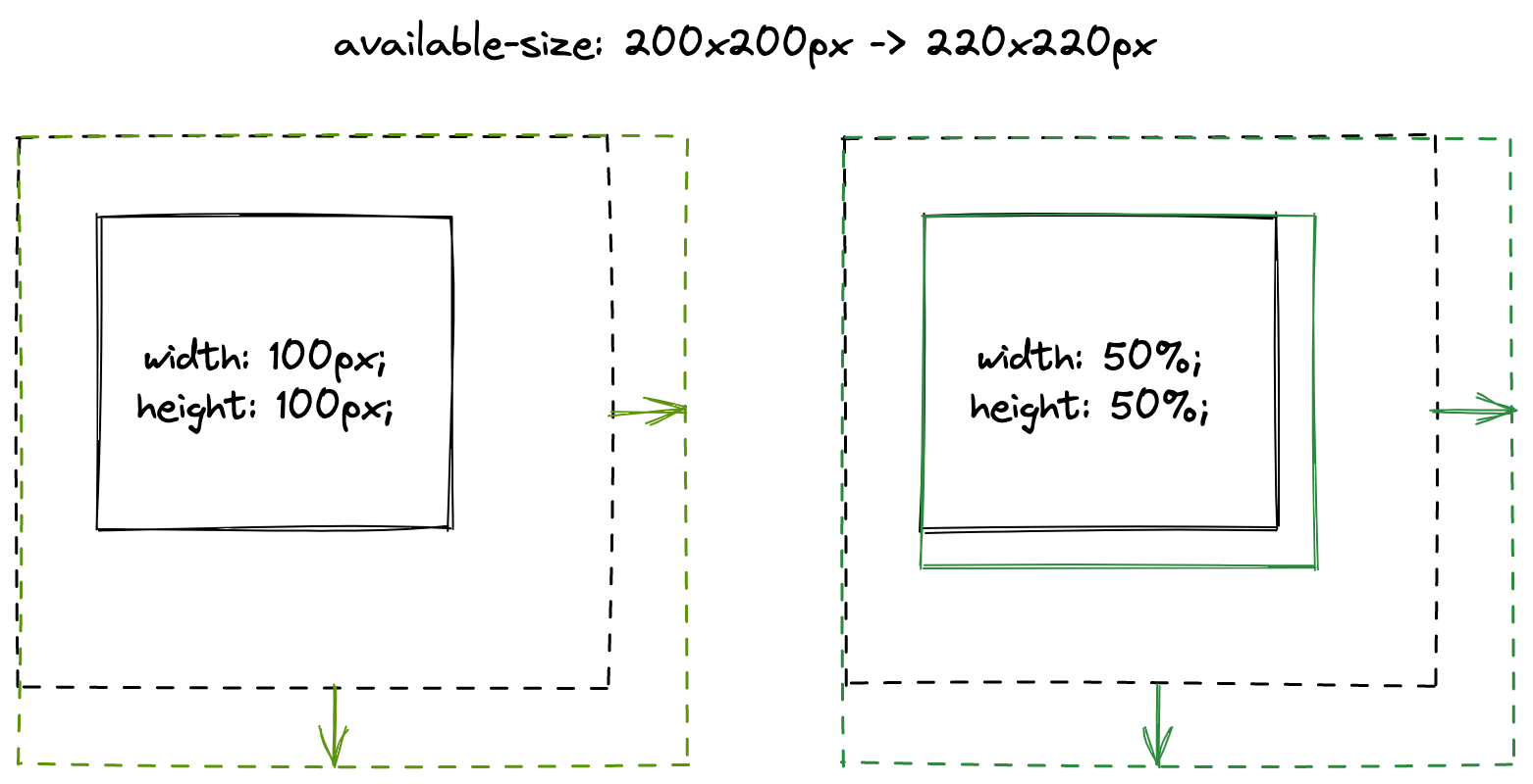 Comparing a fixed width and percentage width image.