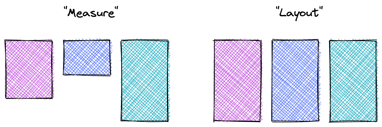 Two sets of boxes, the first shows the intrinsic size of the boxes in the measure pass, the second at layout all equal height.