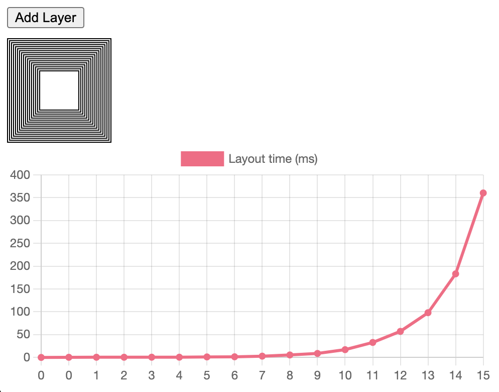 Graph showing the exponential increase in layout time.