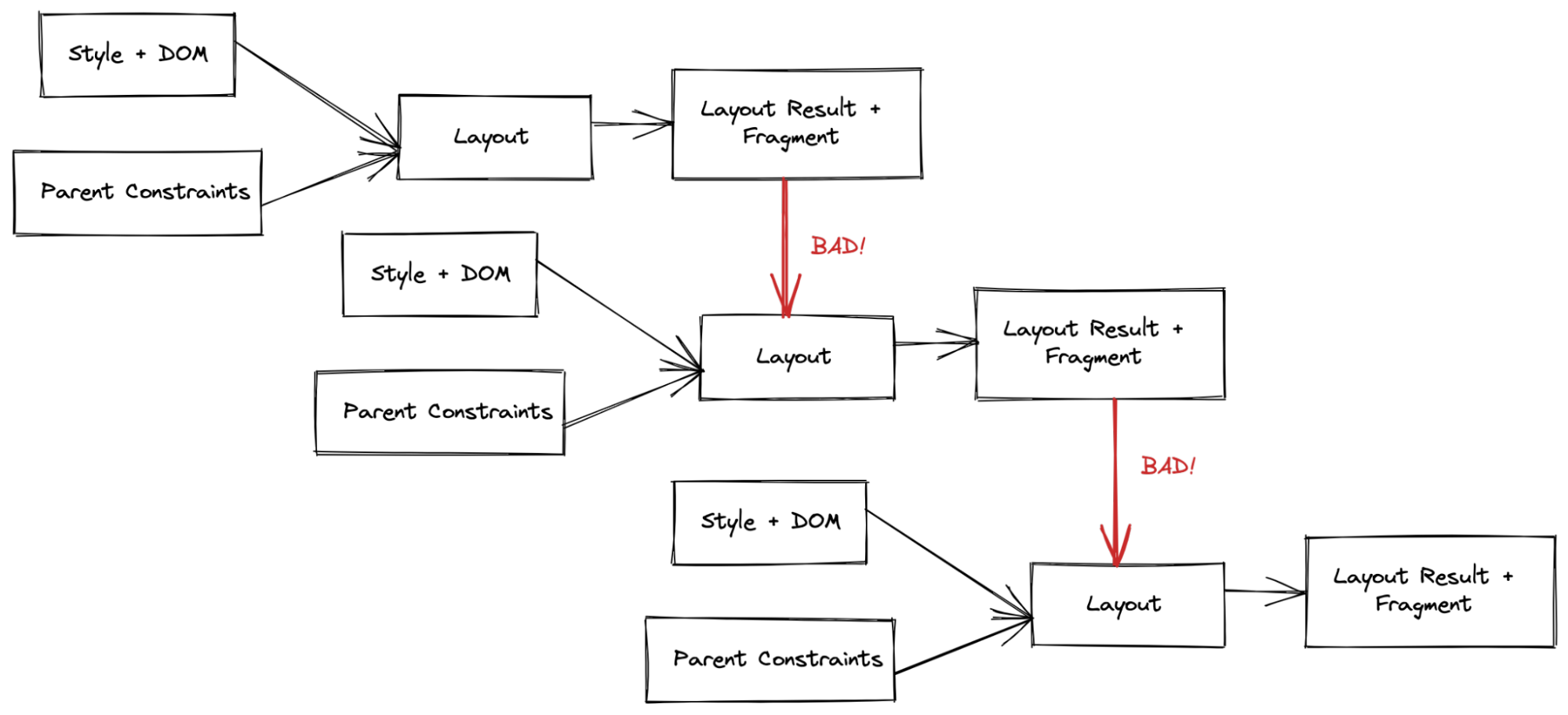 A tree demonstrating the problems described in the preceding text.