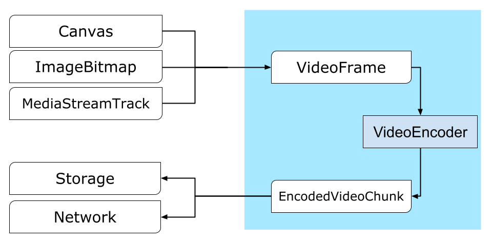 The path from a Canvas or an ImageBitmap to the network or to storage