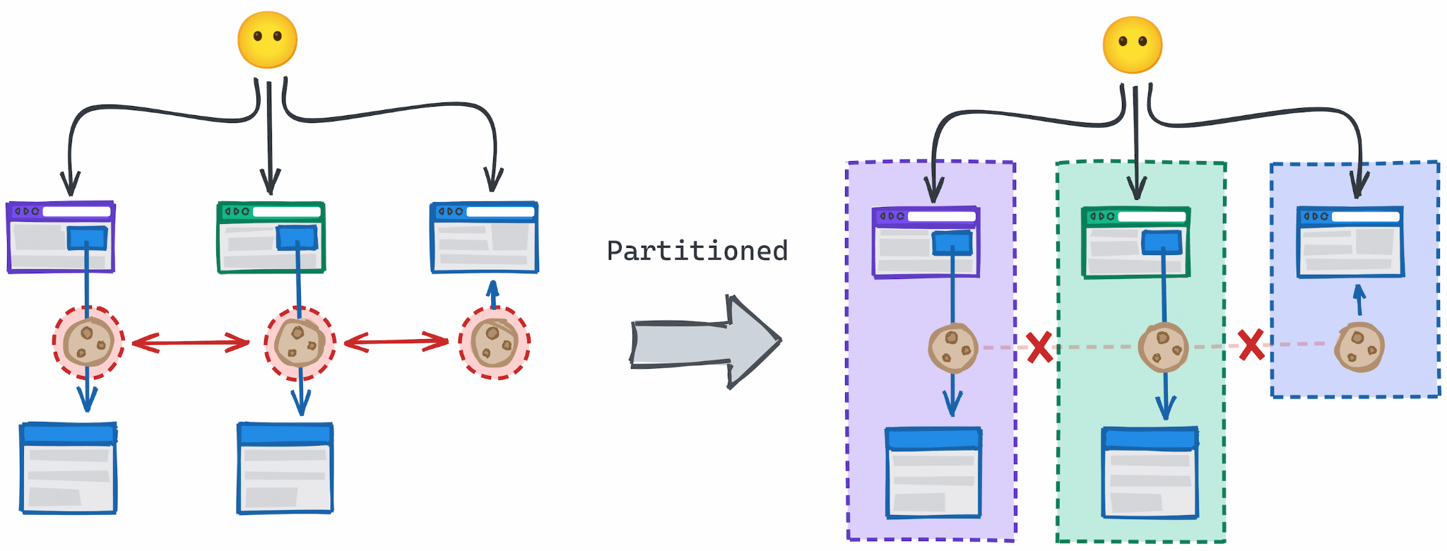 Diagram showing the unpartitioned state where the same third-party cookie is accessible in multiple cross-site contexts in contrast to a partitioned model where each top-level context has a separate instance of the cross-site cookie preventing linking activity across those sites.