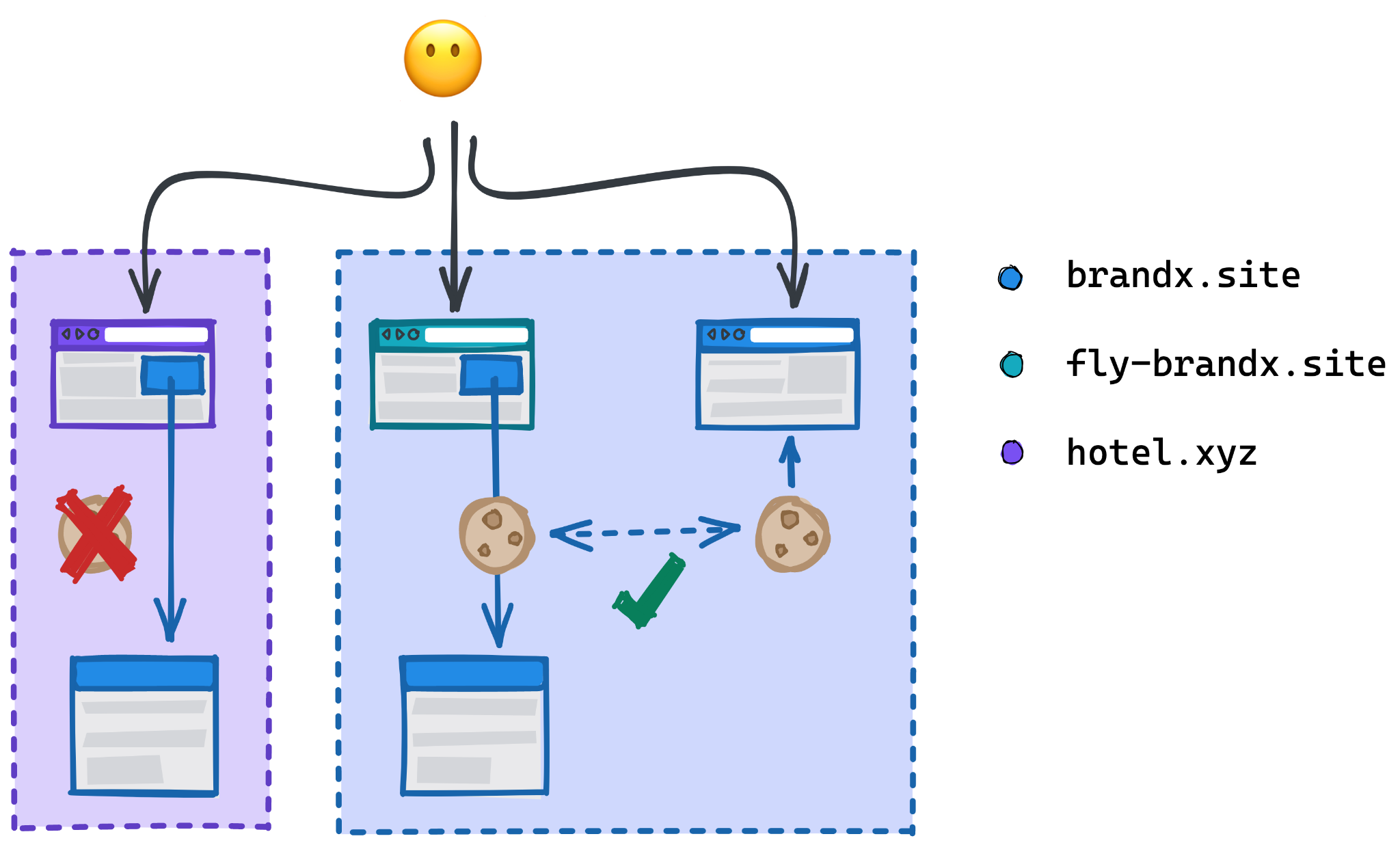 Diagram showing the brandx.site cookie allowed or blocked in cross-site contexts as described.