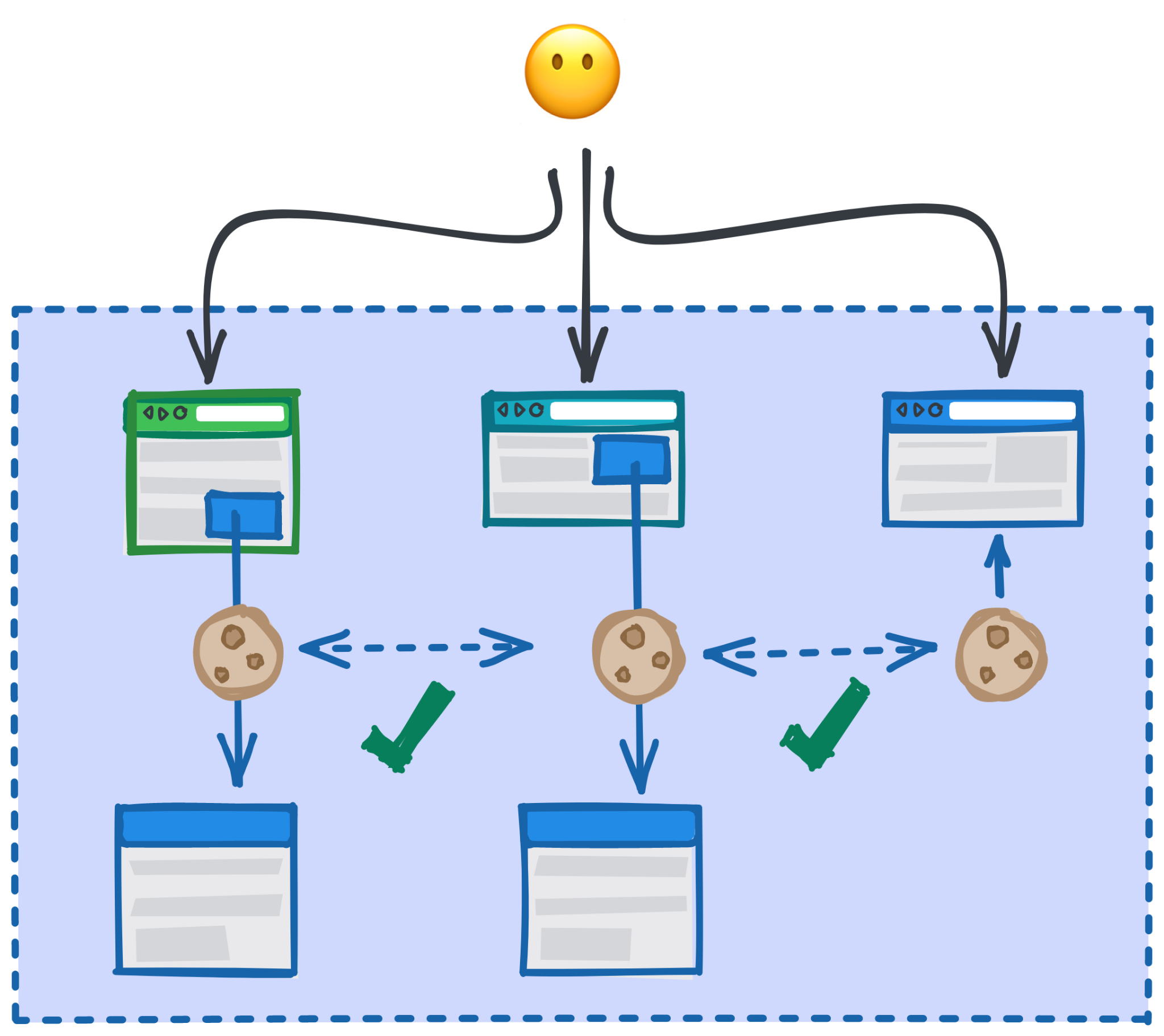 Diagram showing how the same instance of a cookie for one set may be included in cross-site contexts when all those sites are part of the same set.