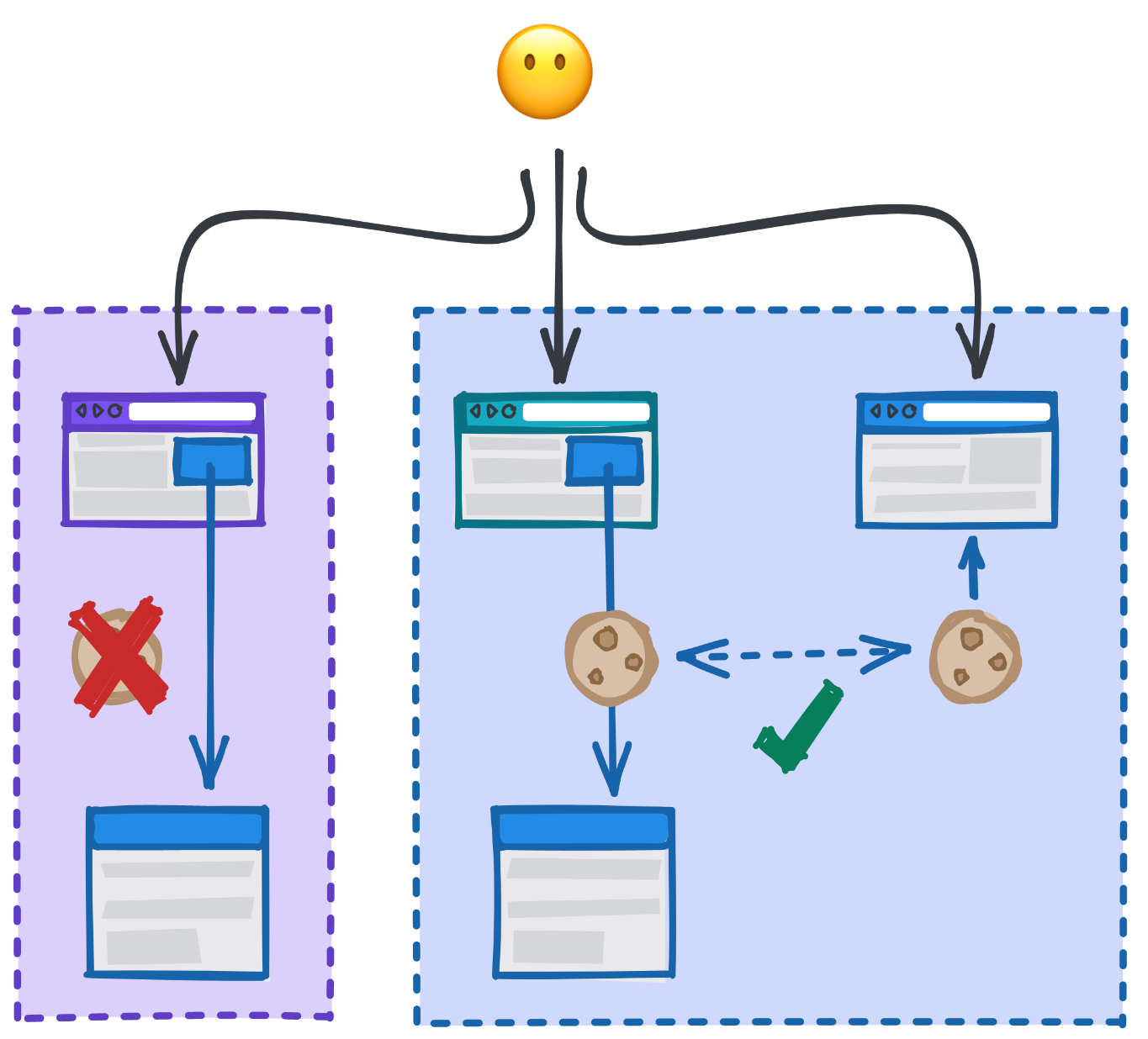 Diagram showing how a cookie may still be included in a cross-site context if the sites are part of the same First-Party Set, but that it would be rejected for cross-site contexts outside of the set.