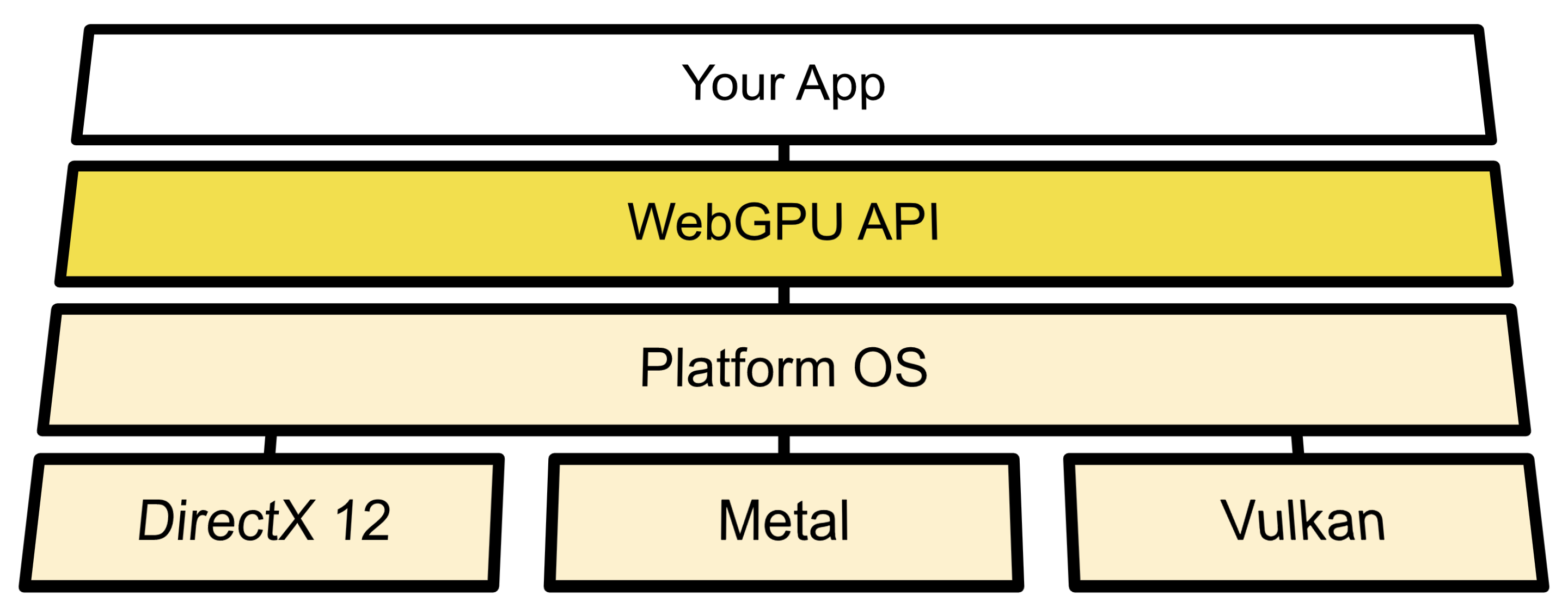 Architecture diagram showing WebGPUs connection between OS APIs and Direct3D 12, Metal, and Vulkan.