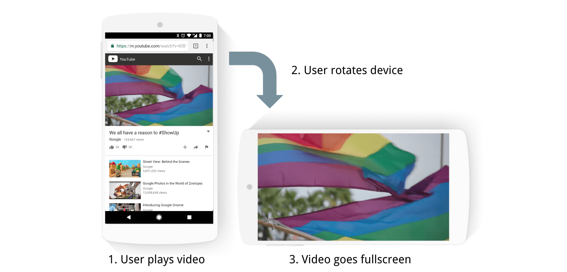 Automatic video fullscreen when device is rotated